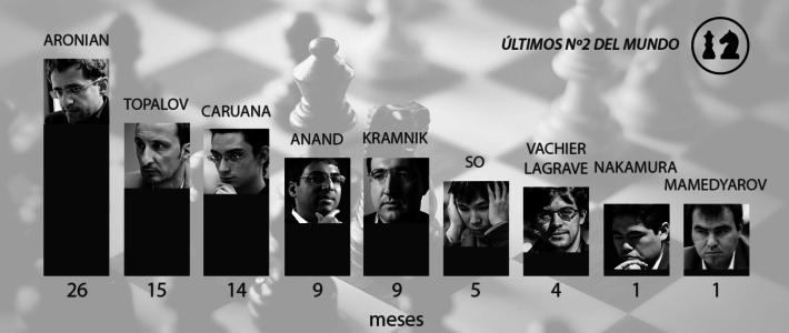 """La inestabilidad de los N° 2 en el reinado de Magnus y la falta de un """"clásico"""""""